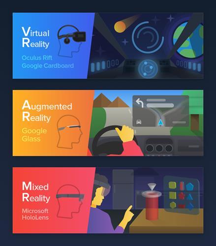 Différence entre VR, AR, et MR